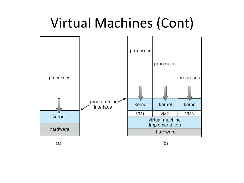 Virtual Machines (Cont)