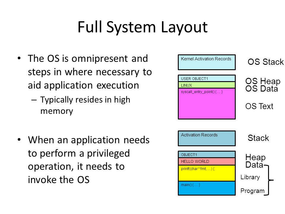 Full System Layout The OS is omnipresent and steps in where necessary to aid application execution.
