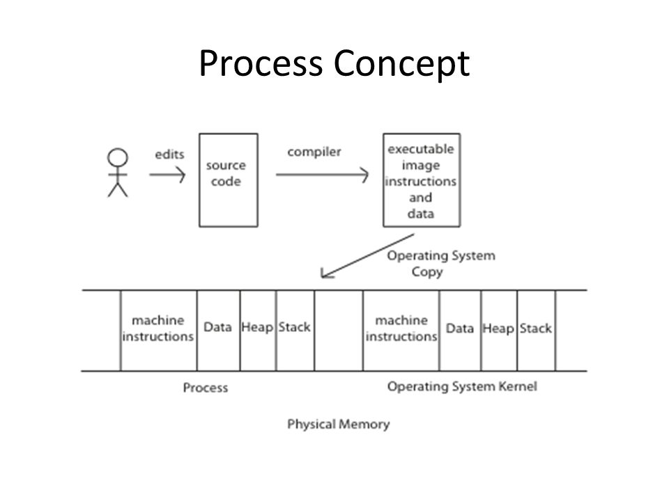 Process Concept OK, so you compile your program into an executable image with instructions and data.