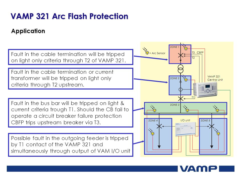 Application Fault in the cable termination will be tripped on light only criteria through T2 of VAMP 321.