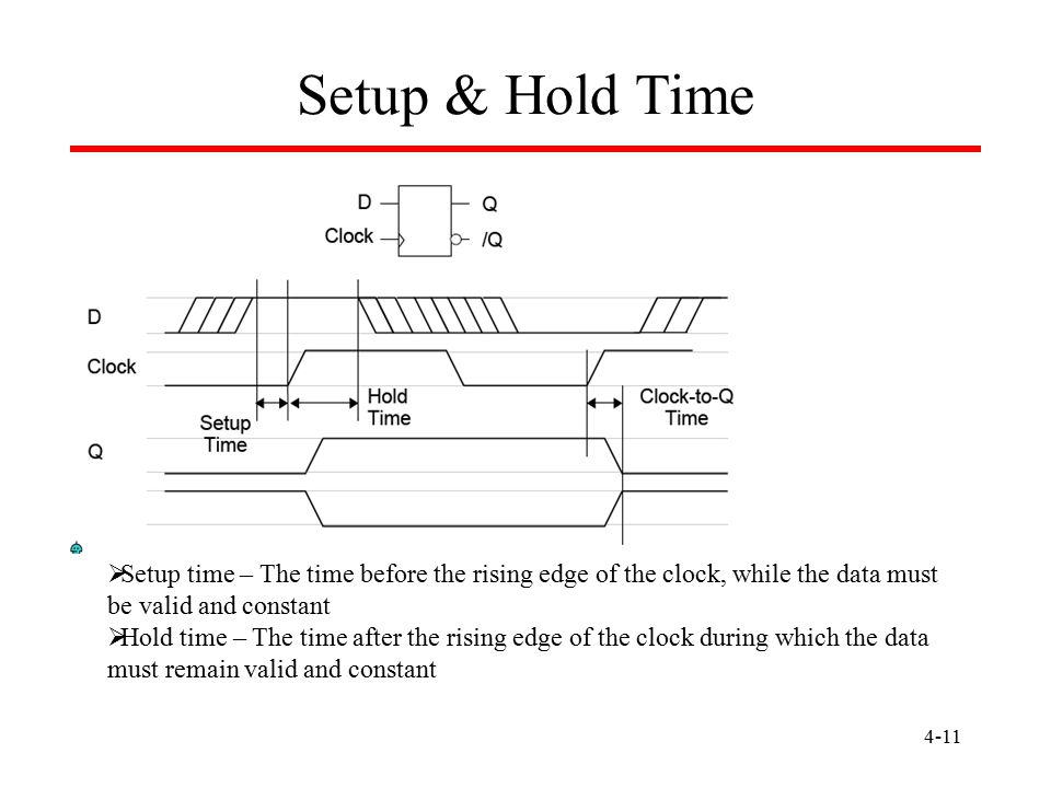 Setup & Hold Time Setup time – The time before the rising edge of the clock, while the data must be valid and constant.