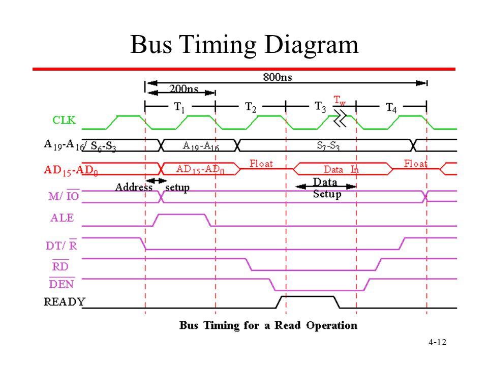 Bus Timing Diagram