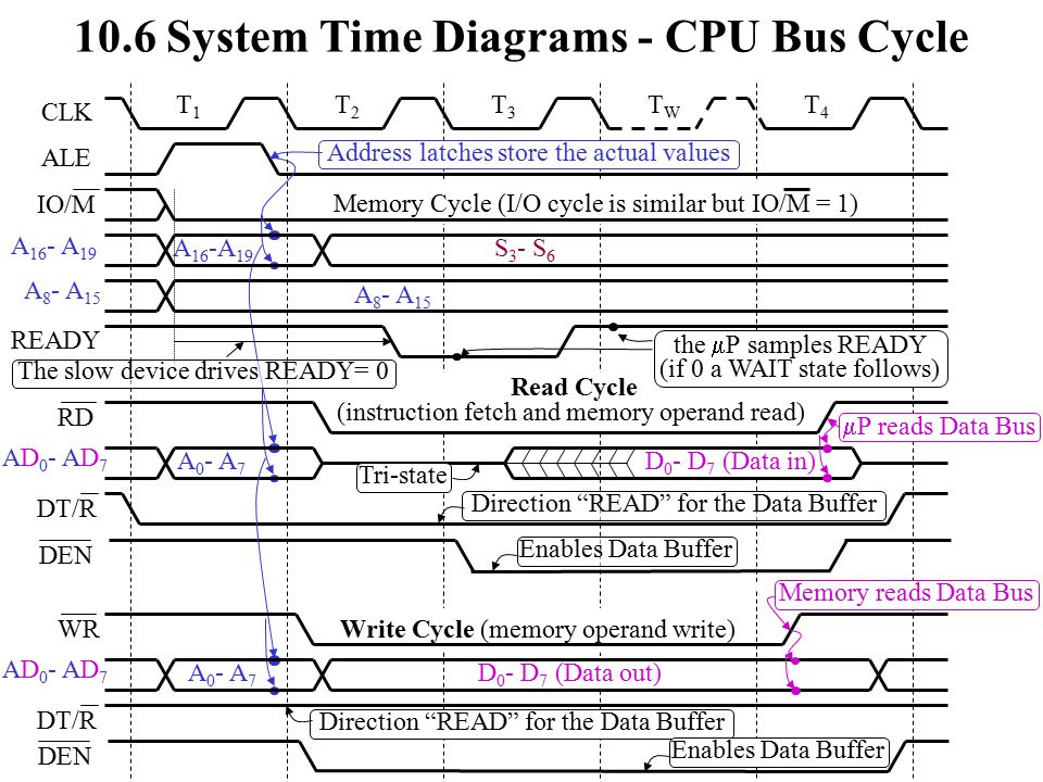10.6 System Time Diagrams - CPU Bus Cycle