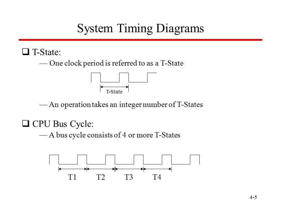 System Timing Diagrams