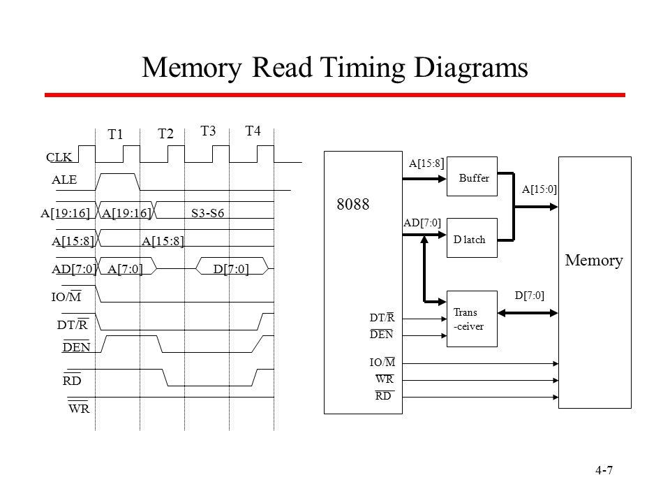 Memory Read Timing Diagrams