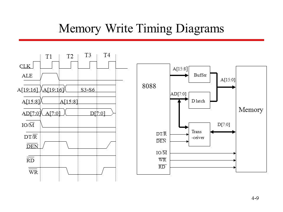 Memory Write Timing Diagrams