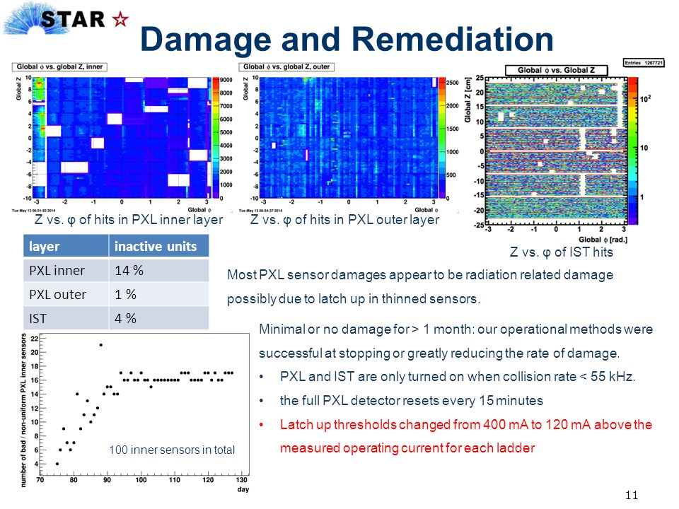 Damage and Remediation