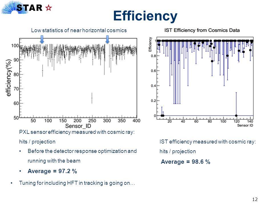 Efficiency Average = 97.2 % Low statistics of near horizontal cosmics