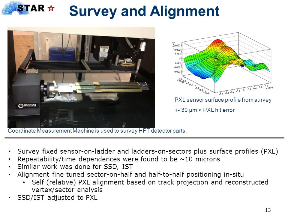 Survey and Alignment PXL sensor surface profile from survey. +- 30 μm > PXL hit error.