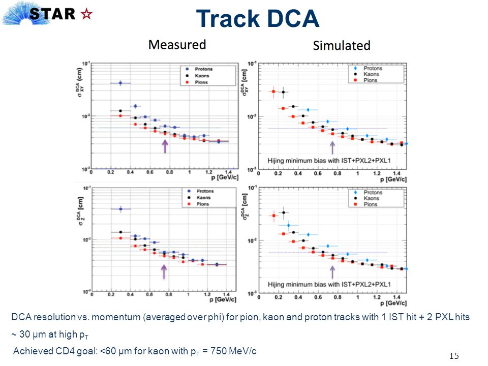 Track DCA DCA resolution vs. momentum (averaged over phi) for pion, kaon and proton tracks with 1 IST hit + 2 PXL hits.