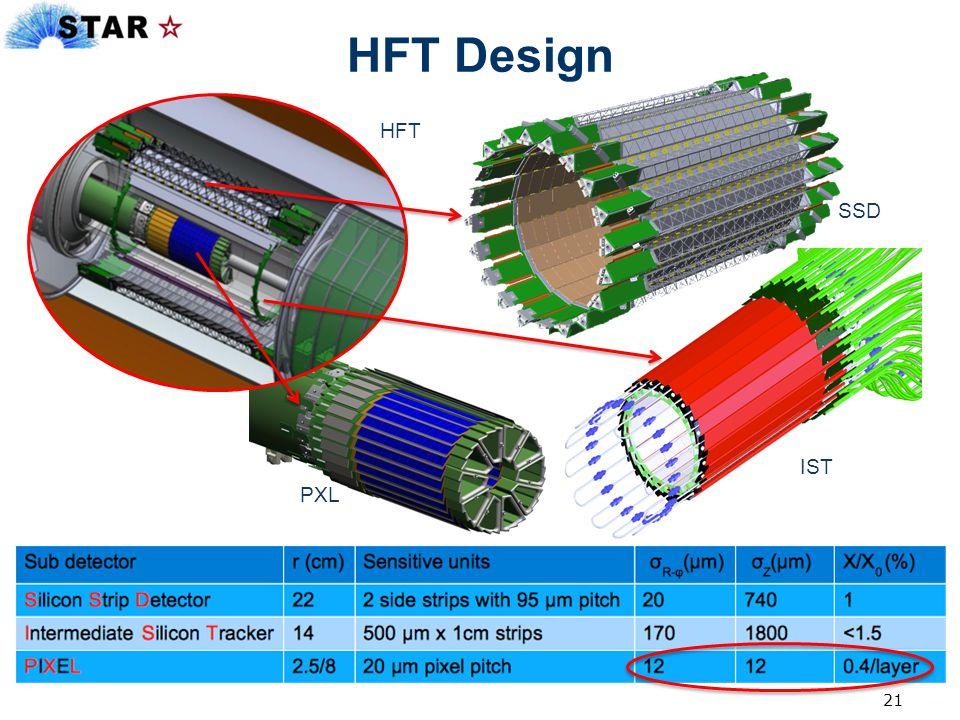 HFT Design HFT SSD IST PXL 21