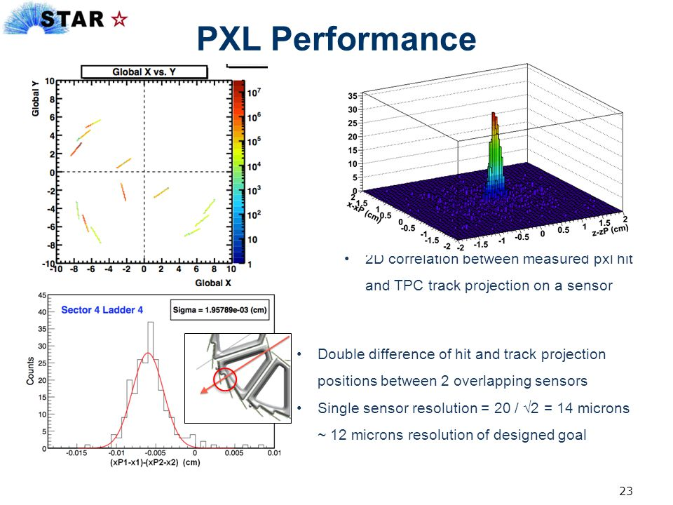PXL Performance 2D correlation between measured pxl hit and TPC track projection on a sensor.