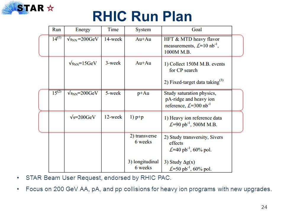 RHIC Run Plan STAR Beam User Request, endorsed by RHIC PAC.