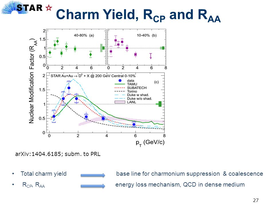 Charm Yield, RCP and RAA arXiv:1404.6185; subm. to PRL.