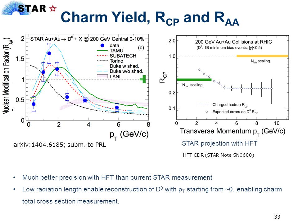 Charm Yield, RCP and RAA STAR projection with HFT