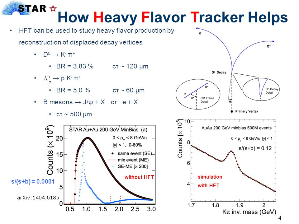 How Heavy Flavor Tracker Helps