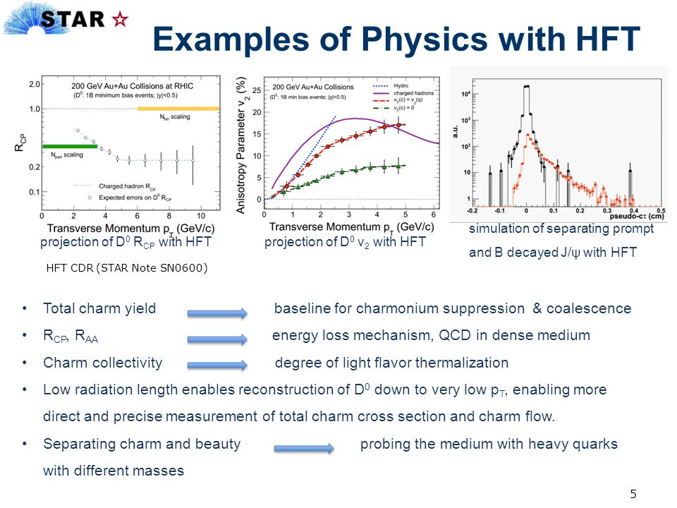 Examples of Physics with HFT