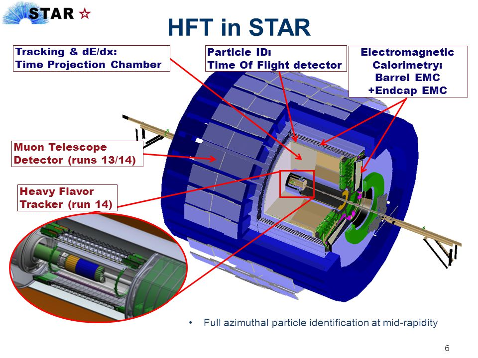 Electromagnetic Calorimetry: