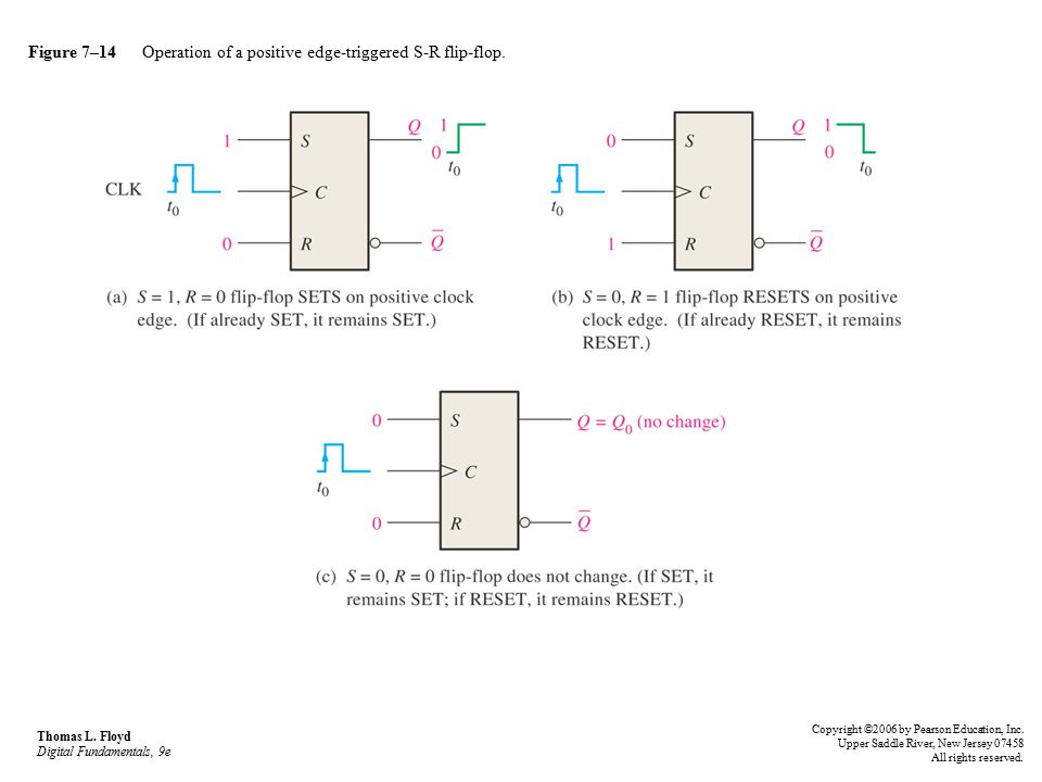 Figure 7–14 Operation of a positive edge-triggered S-R flip-flop.