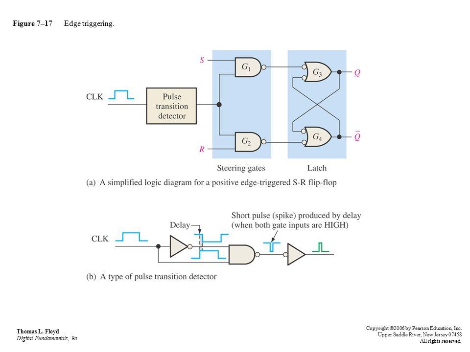 Figure 7–17 Edge triggering.