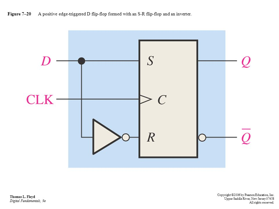 Figure 7–20 A positive edge-triggered D flip-flop formed with an S-R flip-flop and an inverter.