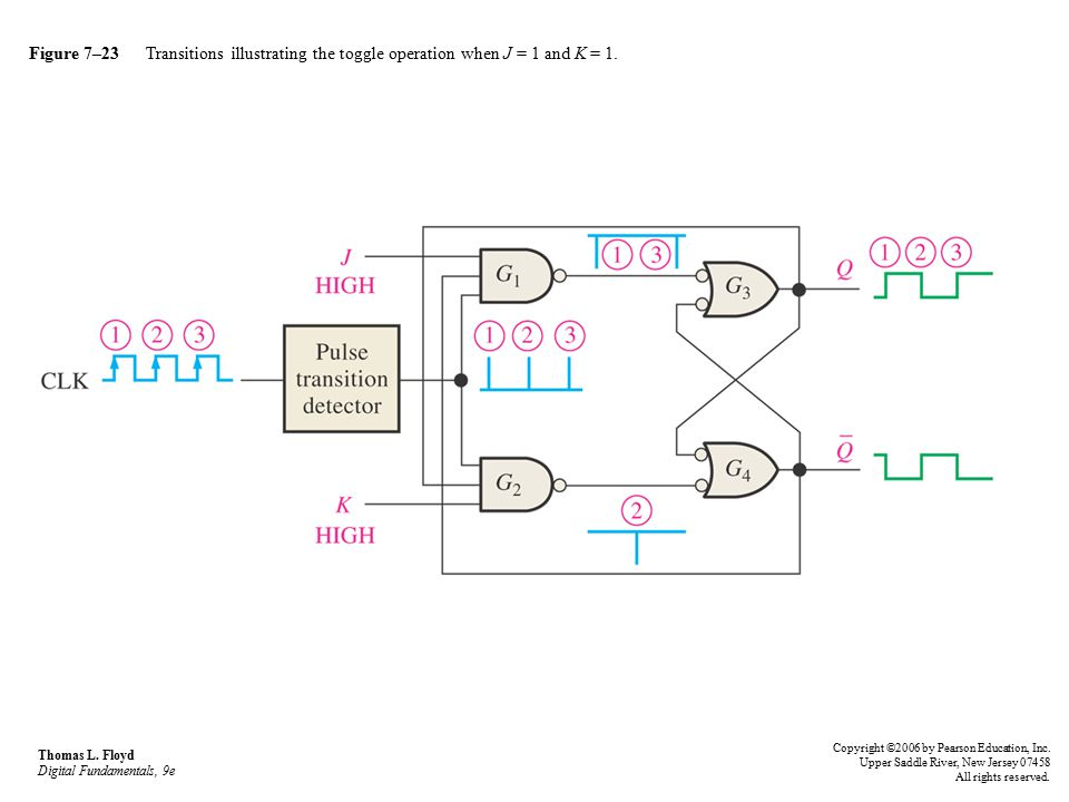 Figure 7–23 Transitions illustrating the toggle operation when J = 1 and K = 1.