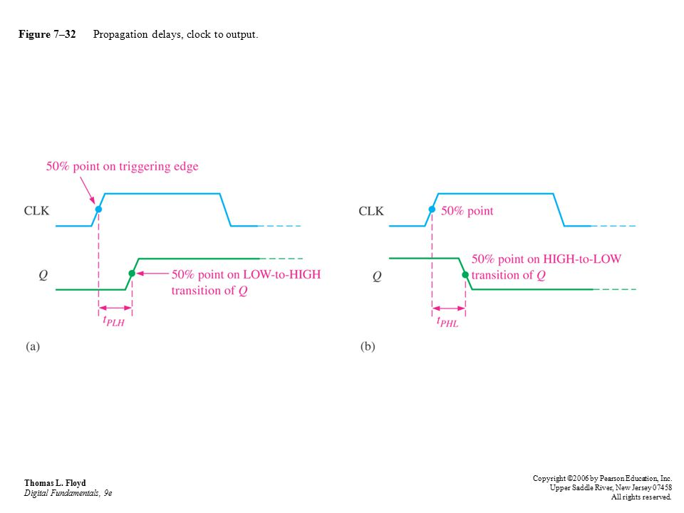 Figure 7–32 Propagation delays, clock to output.