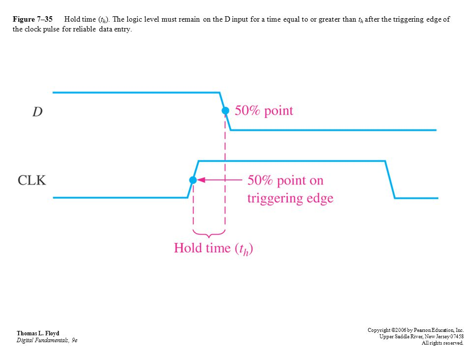 Figure 7–35 Hold time (th). The logic level must remain on the D input for a time equal to or greater than th after the triggering edge of the clock pulse for reliable data entry.