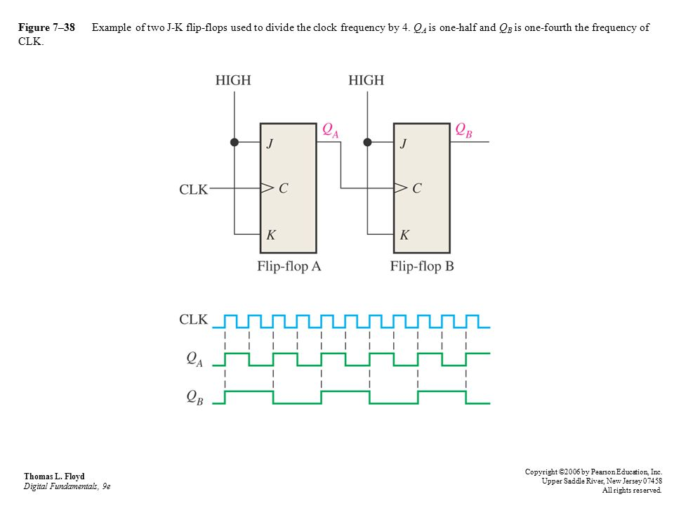 Figure 7–38 Example of two J-K flip-flops used to divide the clock frequency by 4. QA is one-half and QB is one-fourth the frequency of CLK.