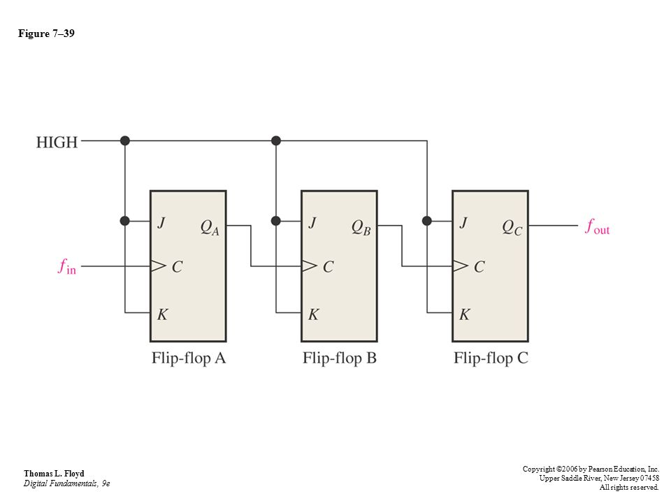 Figure 7–39 Thomas L. Floyd Digital Fundamentals, 9e
