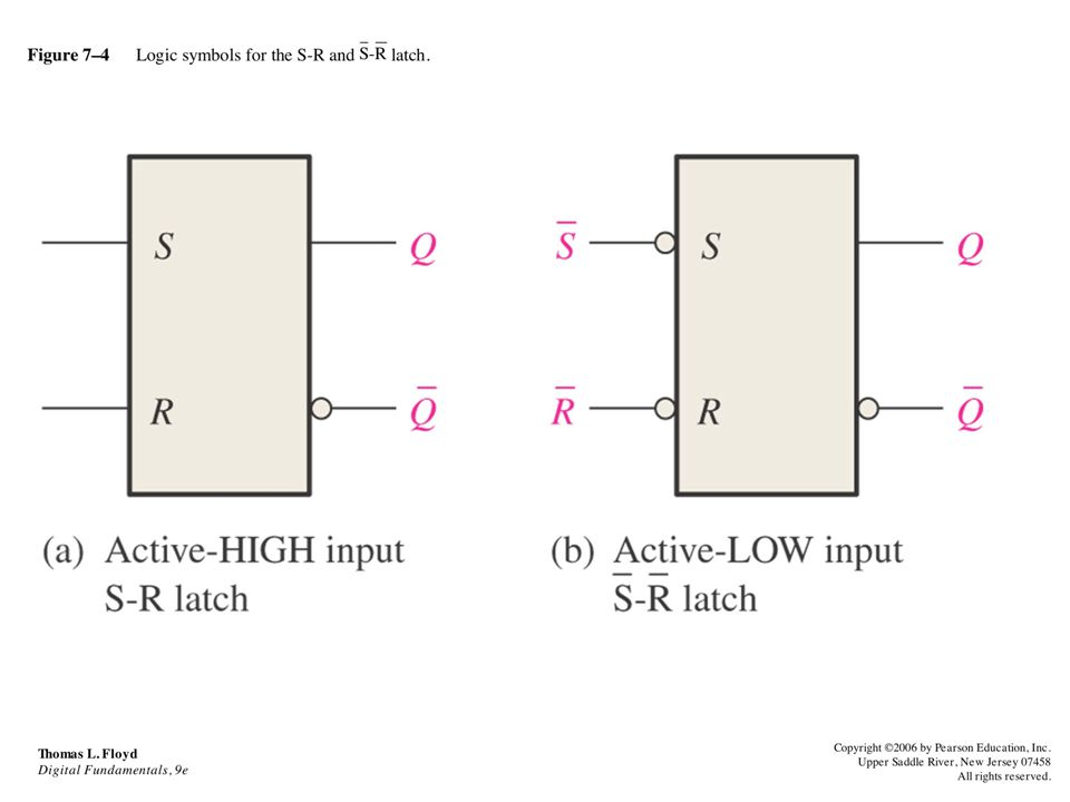 Figure 7–4 Logic symbols for the S-R and latch.