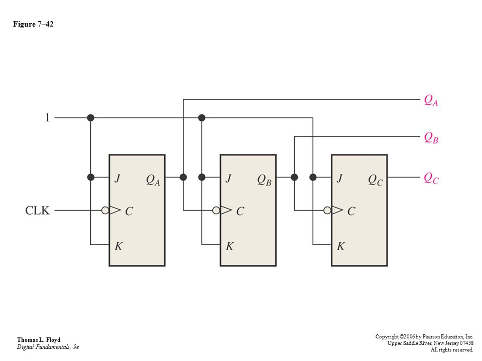 Figure 7–42 Thomas L. Floyd Digital Fundamentals, 9e