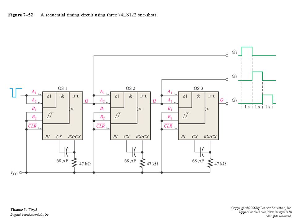 Figure 7–52 A sequential timing circuit using three 74LS122 one-shots.