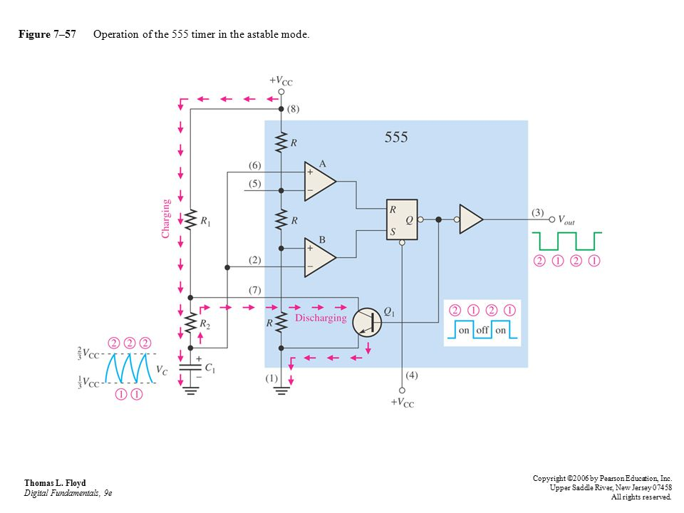 Figure 7–57 Operation of the 555 timer in the astable mode.