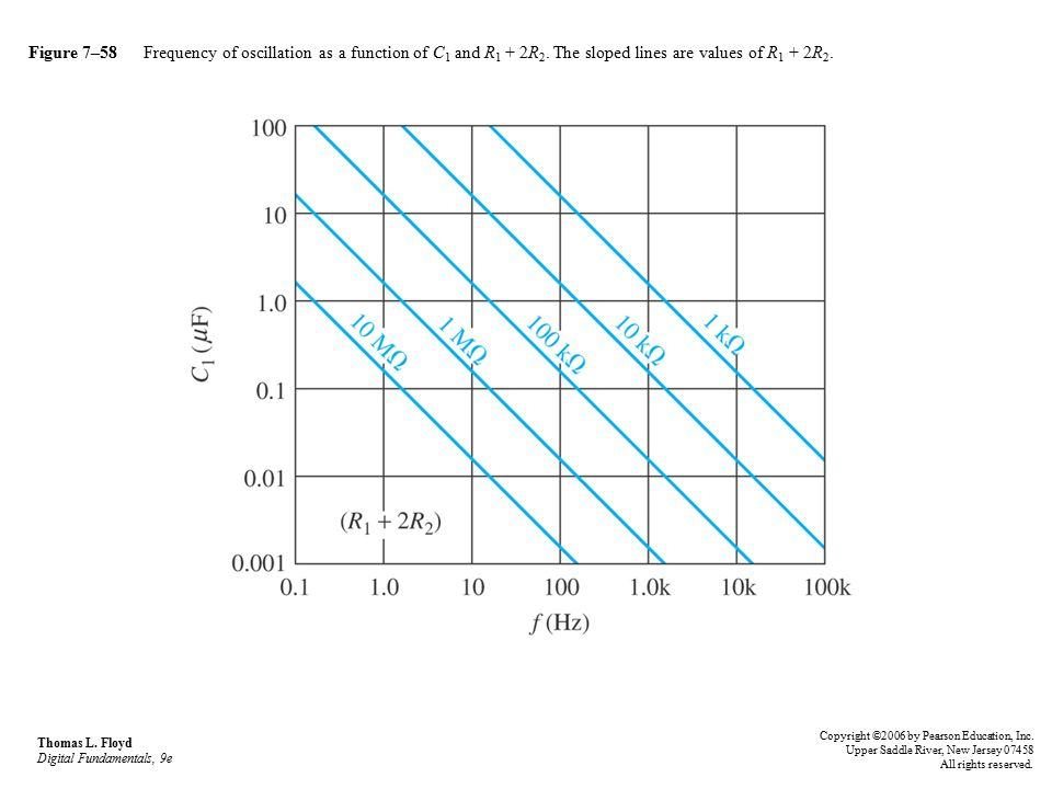 Figure 7–58 Frequency of oscillation as a function of C1 and R1 + 2R2