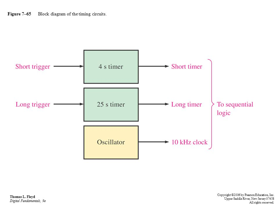 Figure 7–65 Block diagram of the timing circuits.