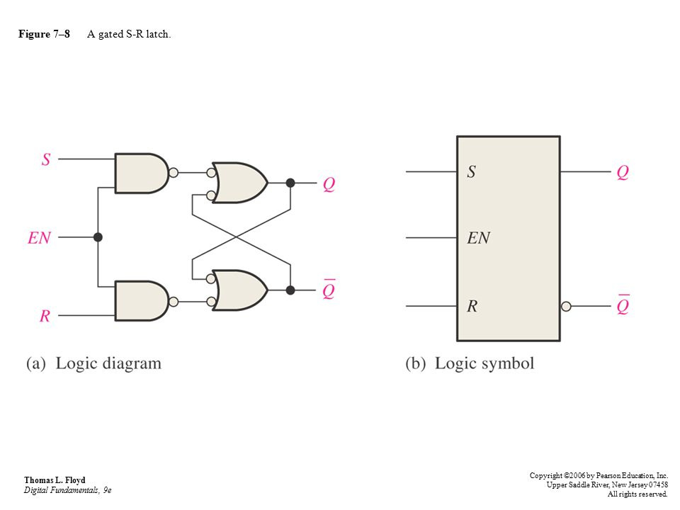 Figure 7–8 A gated S-R latch.