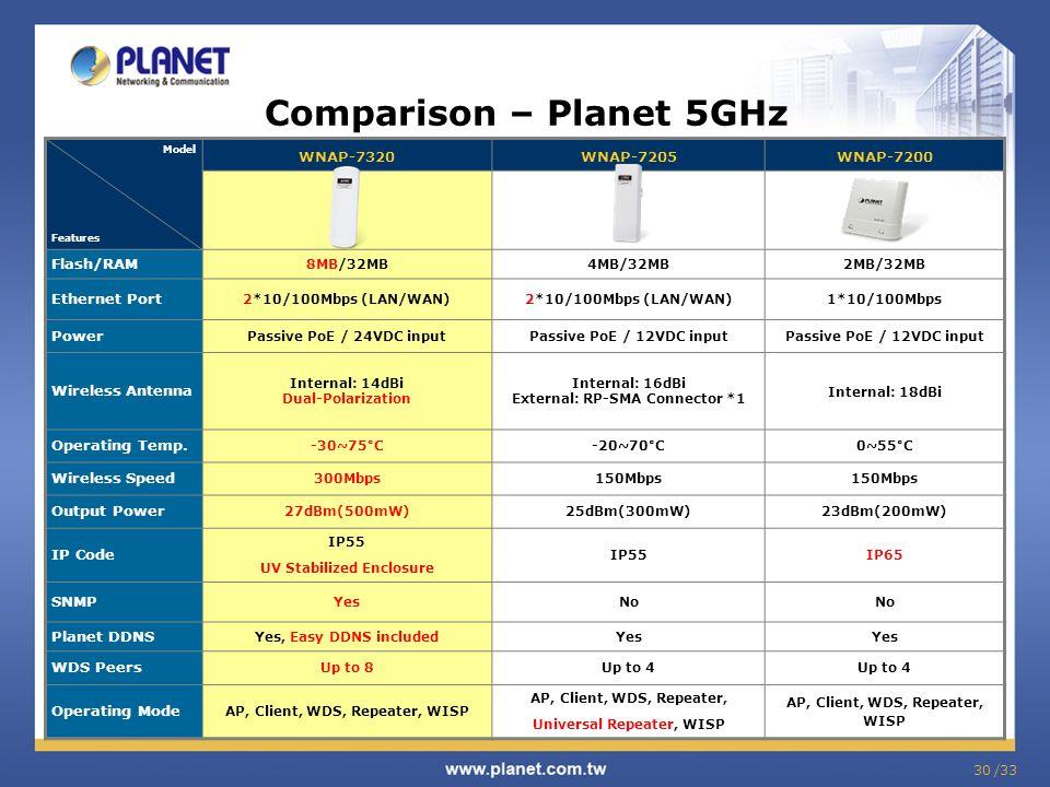 Comparison – Planet 5GHz