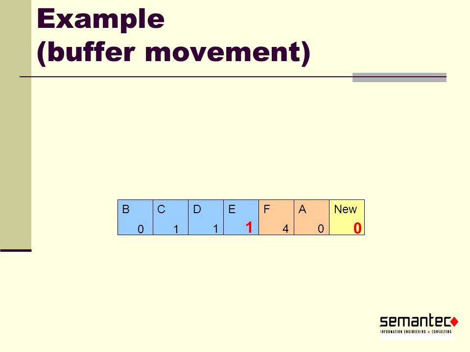 Example (buffer movement)