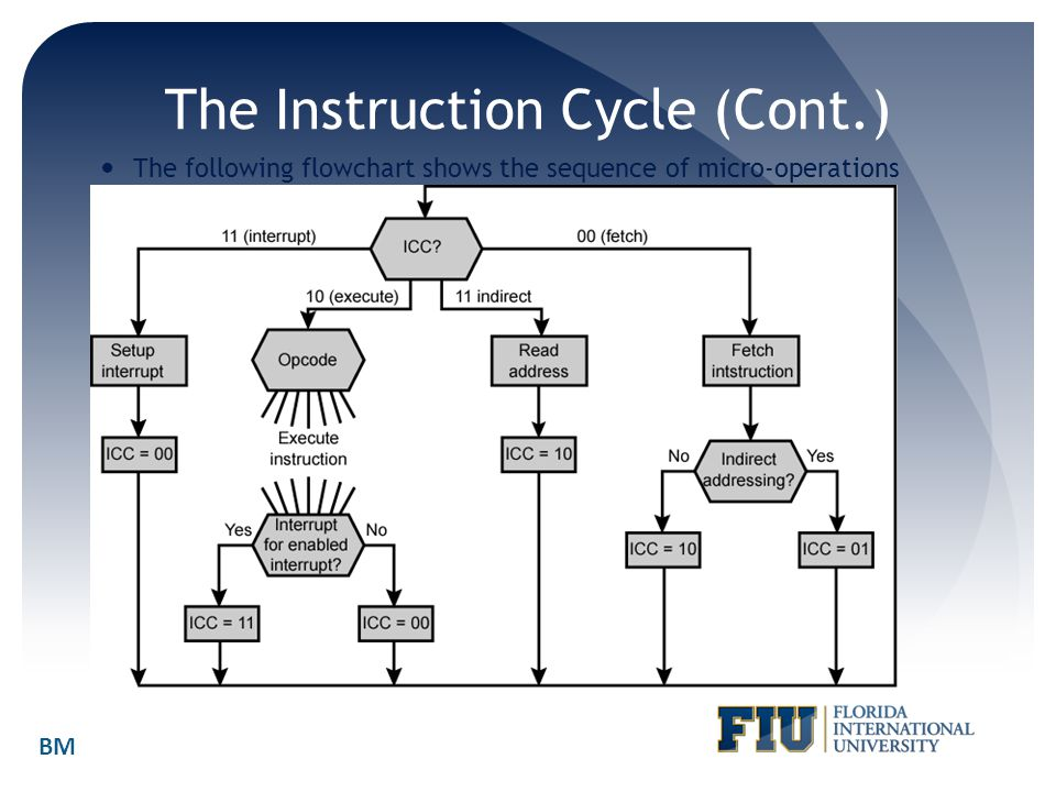 The Instruction Cycle (Cont.)