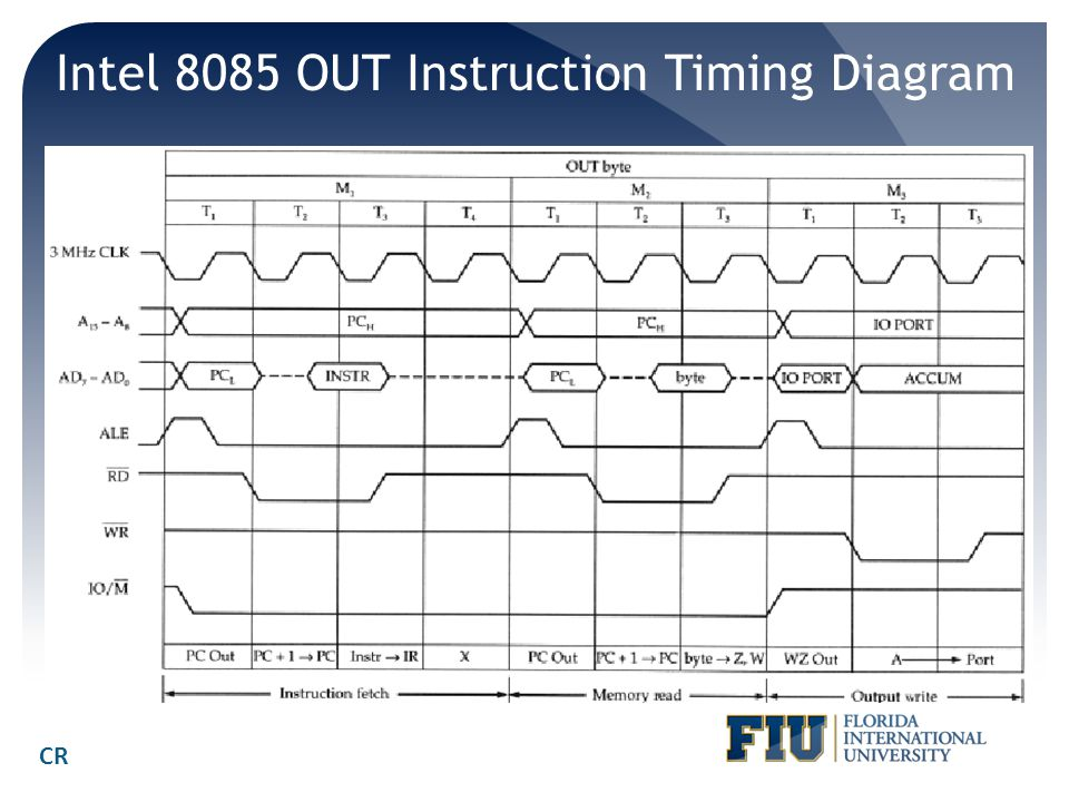 Intel 8085 OUT Instruction Timing Diagram