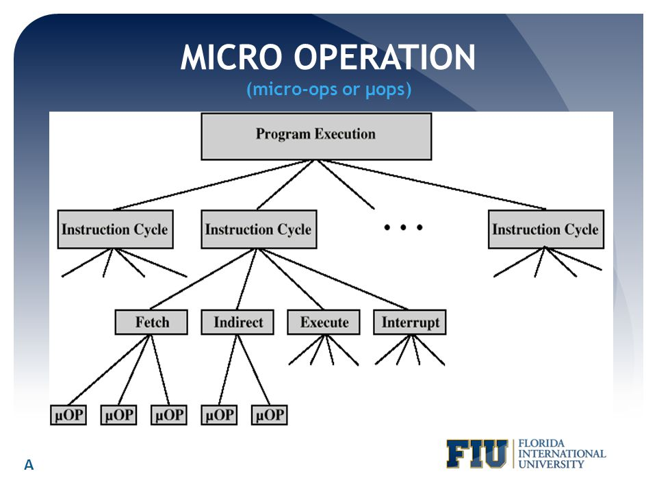 MICRO OPERATION (micro-ops or μops)