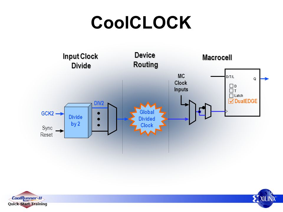 CoolCLOCK Device Routing Input Clock Divide Macrocell 