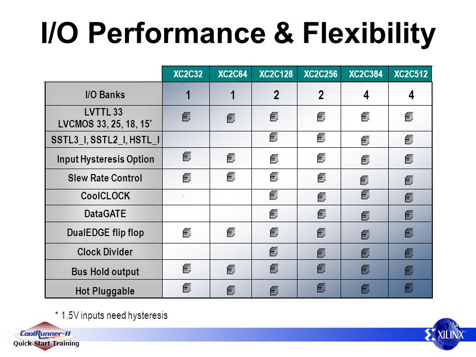 I/O Performance & Flexibility