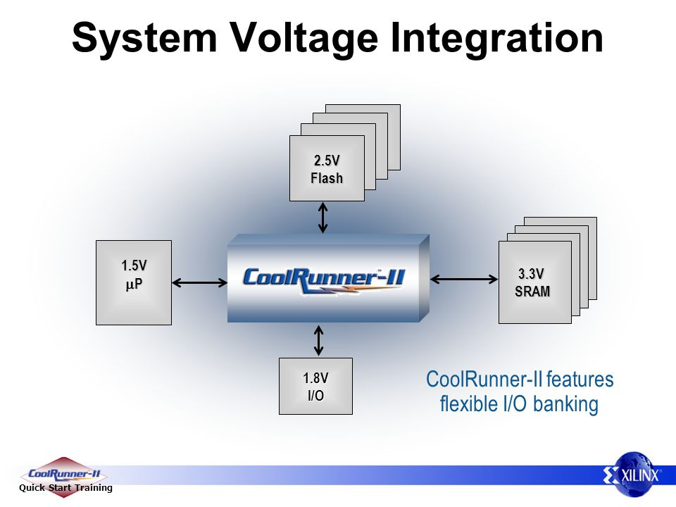System Voltage Integration