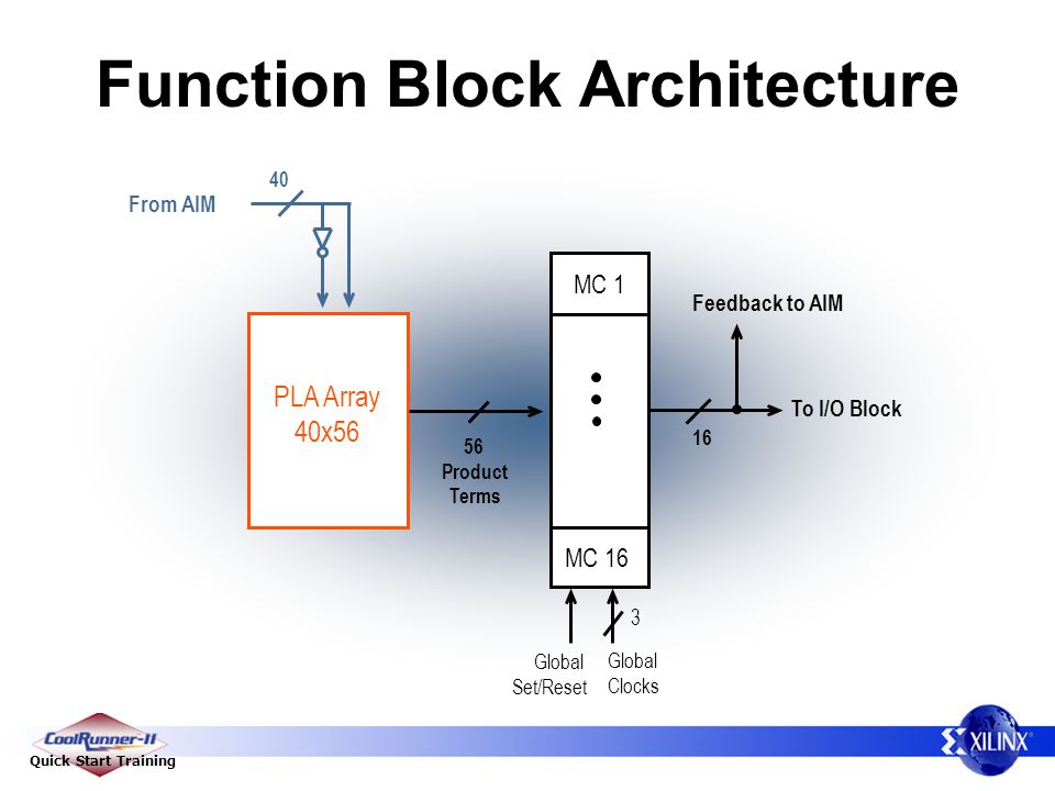Function Block Architecture