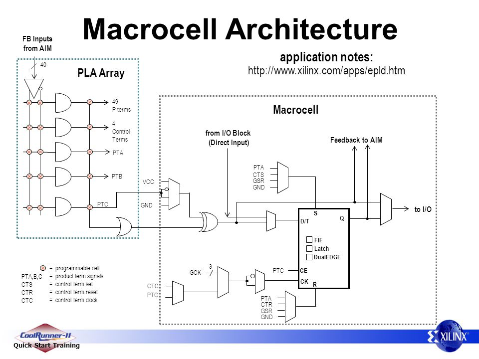 Macrocell Architecture