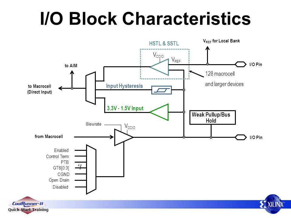 I/O Block Characteristics