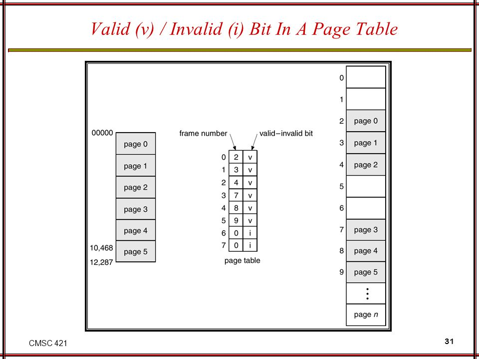 Valid (v) / Invalid (i) Bit In A Page Table