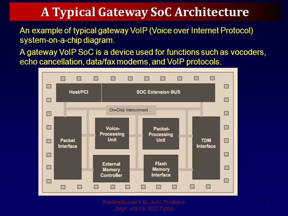 A Typical Gateway SoC Architecture